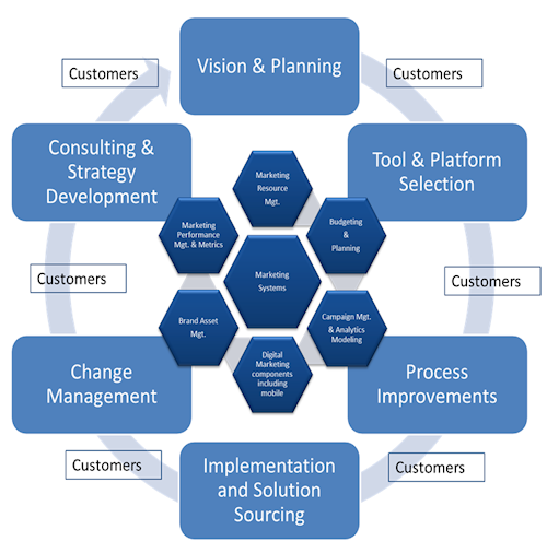planning principles and processes involved developing marketing strategy The strategic marketing process how to structure your marketing there's strategic planning, creative development and financial measurement it's overwhelming.